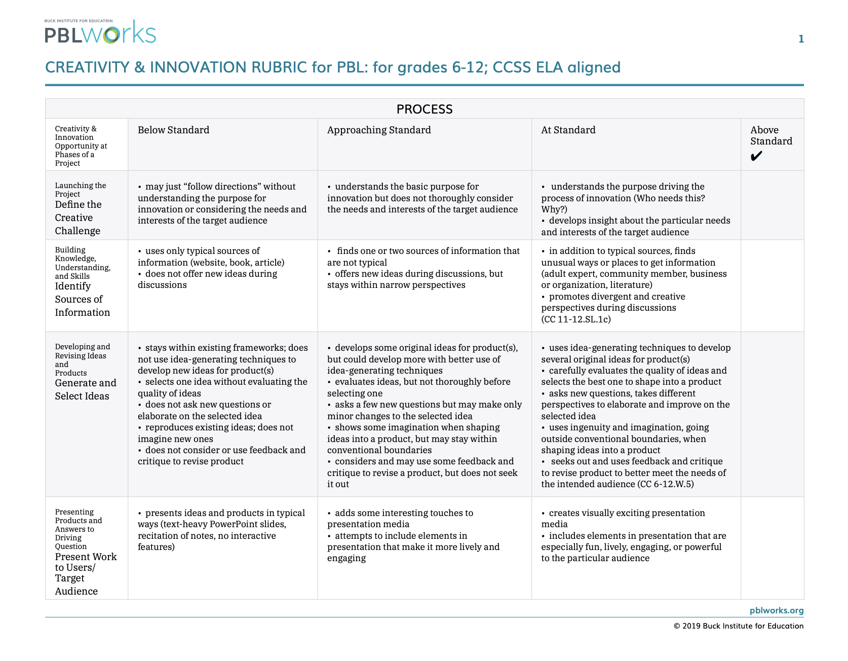 Creativity and Innovation Rubric for PBL grades 6-12 CCSS