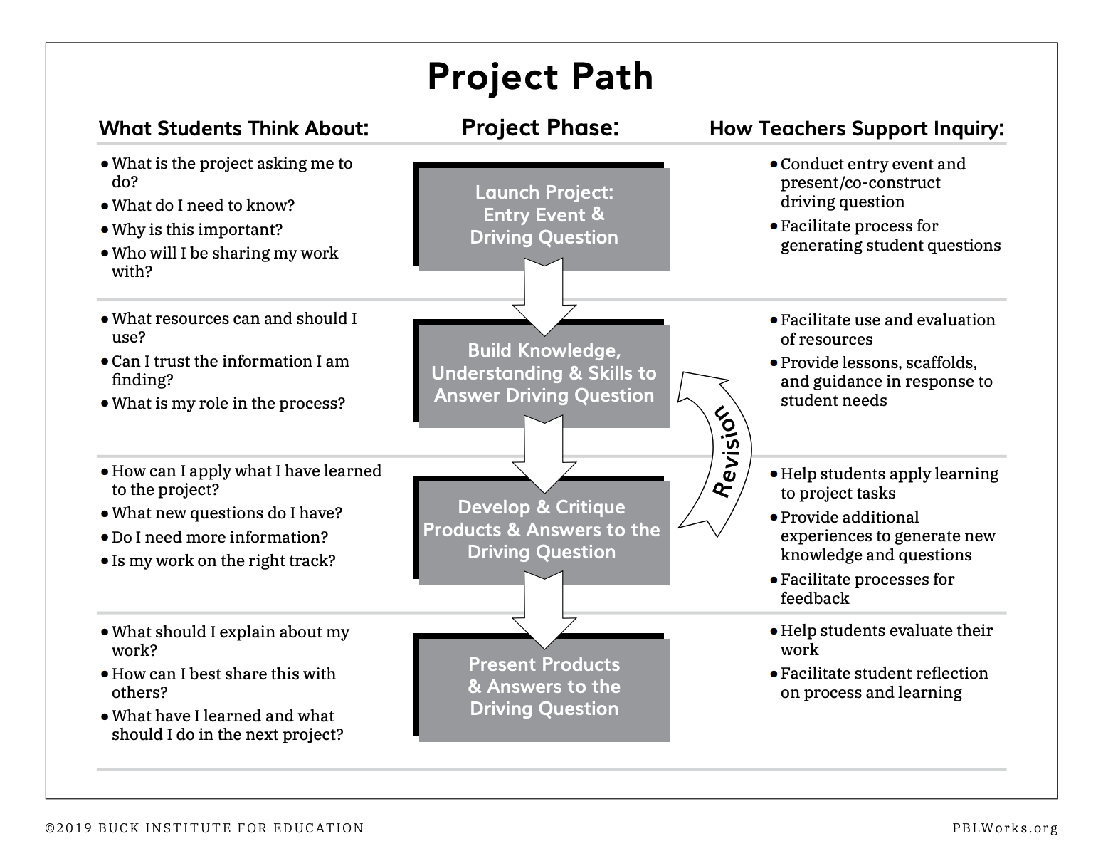Project Path