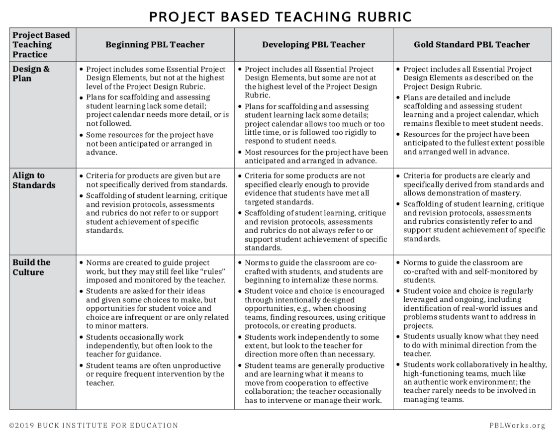 Project Based Teaching Practices