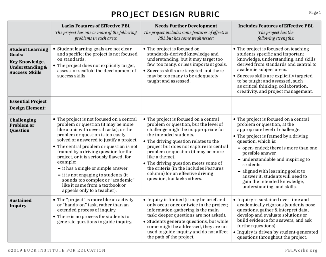 Project Design Rubric