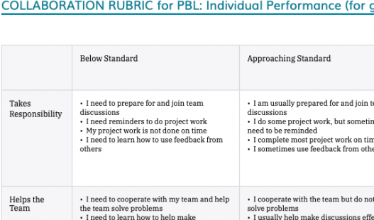 Thumbnail of this downloadable resource called 3-5 Collaboration Rubric (CCSS Aligned)