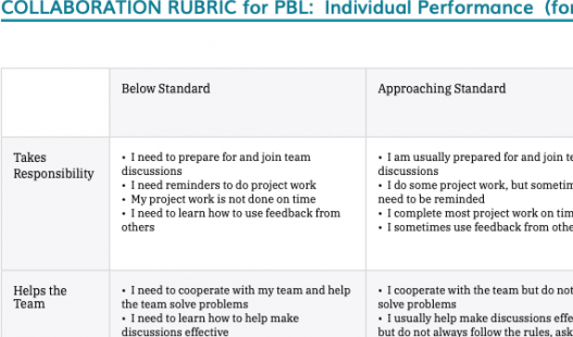 Thumbnail of this downloadable resource called 3-5 Collaboration Rubric (non-CCSS)