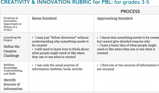 Thumbnail of this downloadable resource called 3-5 Creativity & Innovation Rubric (non-CCSS)