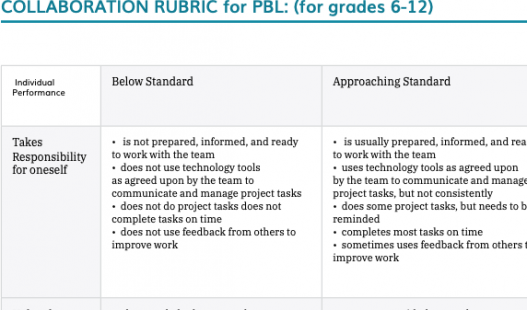 Thumbnail of this downloadable resource called 6-12 Collaboration Rubric (non-CCSS)