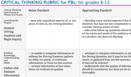 Thumbnail of this downloadable resource called 6-12 Critical Thinking Rubric (non-CCSS