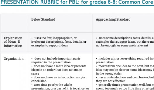 Thumbnail of this downloadable resource called 6-8 Presentation Rubric (CCSS Aligned)