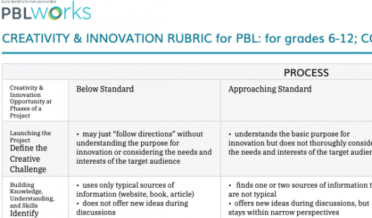 Thumbnail of this downloadable resource called 6-12 Creativity & Innovation Rubric (non-CCSS)