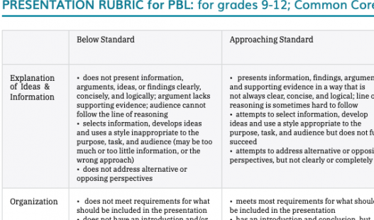 Thumbnail of this downloadable resource called 9-12 Presentation Rubric (CCSS Aligned)
