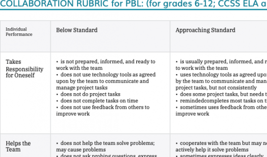 Thumbnail of this downloadable resource called 6-12 Collaboration Rubric (CCSS Aligned)