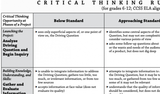 Thumbnail of this downloadable resource called 6-12 Critical Thinking Rubric (CCSS Aligned)